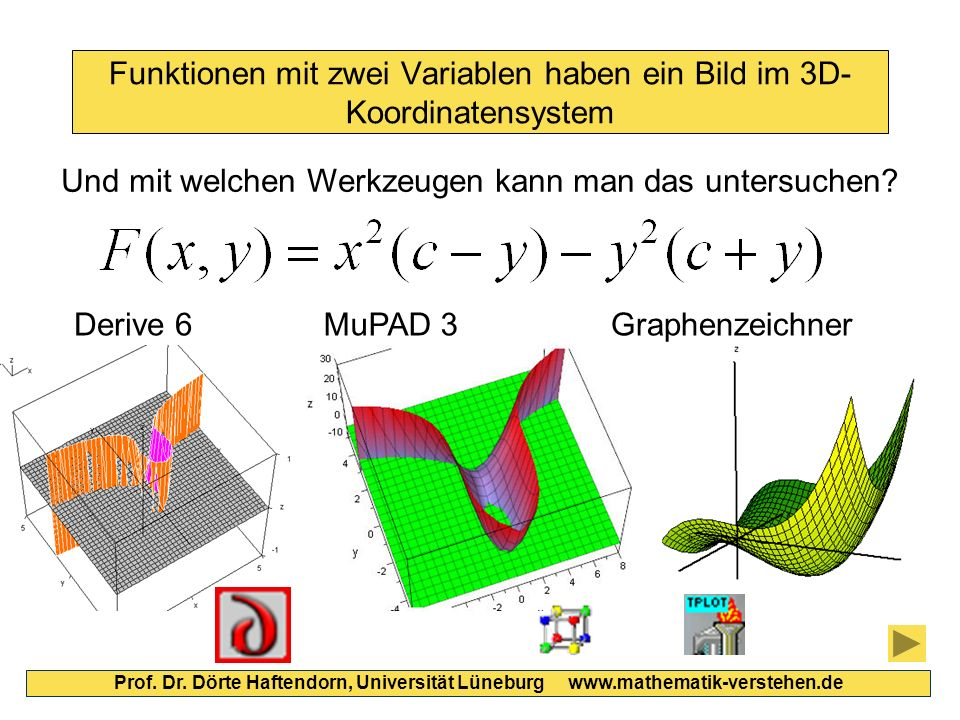 Funktionen mit zwei Variablen haben ein Bild im 3D- Koordinatensystem Prof. Dr. Dörte Haftendorn, Universität Lüneburg www.mathematik-verstehen.de Und