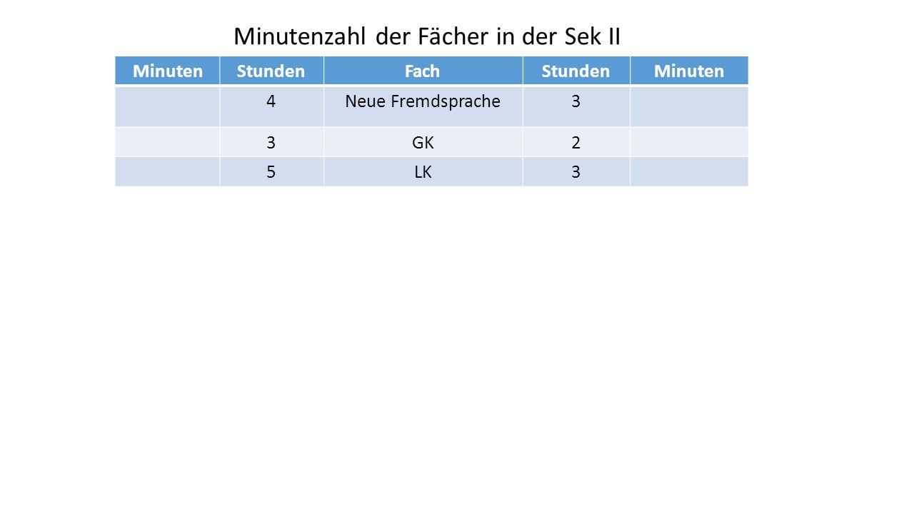 Minutenzahl der Fächer in der Sek II MinutenStundenFachStundenMinuten 4Neue Fremdsprache3 3GK2 5LK3