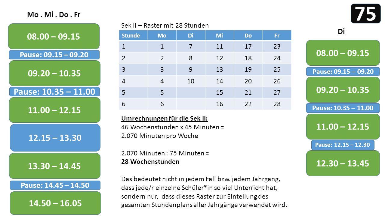 08.00 – 09.15 Pause: 09.15 – 09.20 75 09.20 – 10.35 Pause: 10.35 – 11.00 11.00 – 12.15 12.15 – 13.30 13.30 – 14.45 Pause: 14.45 – 14.50 14.50 – 16.05 12.30 – 13.45 Di 08.00 – 09.15 Pause: 09.15 – 09.20 09.20 – 10.35 Pause: 10.35 – 11.00 11.00 – 12.15 Sek II – Raster mit 28 Stunden StundeMoDiMiDoFr 117111723 228121824 339131925 4410142026 55152127 66162228 Mo.
