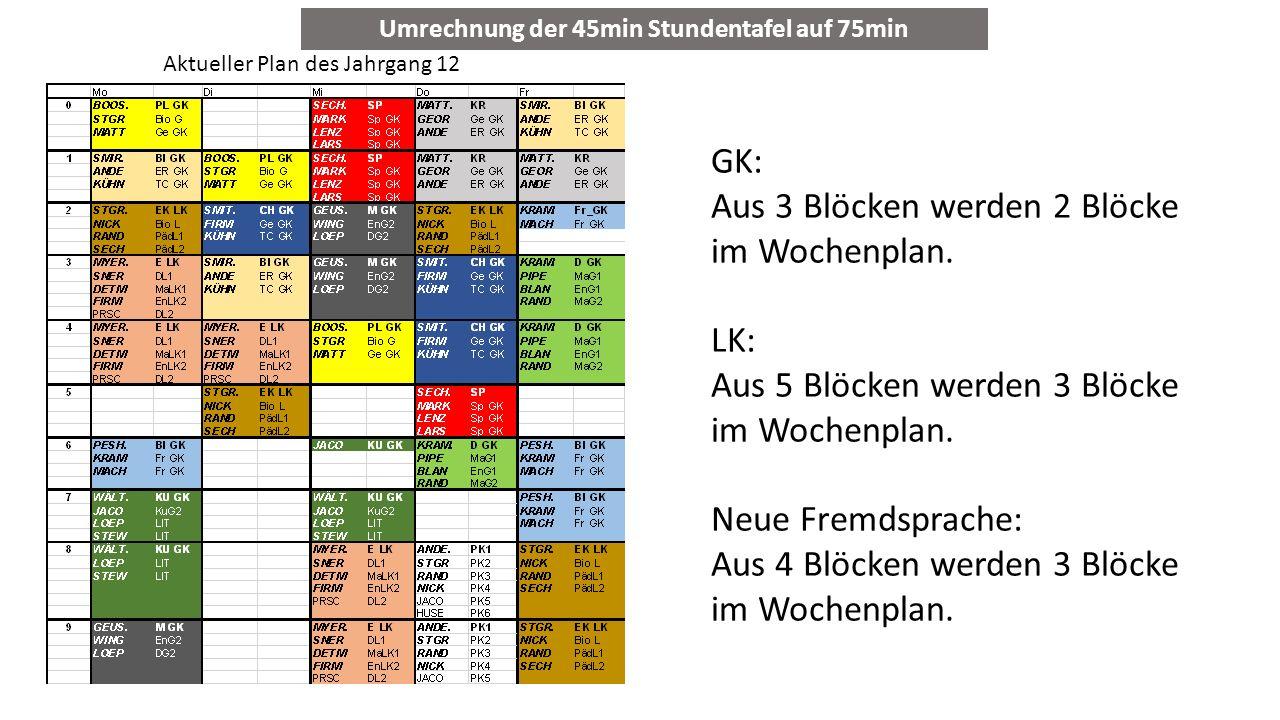 Umrechnung der 45min Stundentafel auf 75min Aktueller Plan des Jahrgang 12 GK: Aus 3 Blöcken werden 2 Blöcke im Wochenplan. LK: Aus 5 Blöcken werden 3