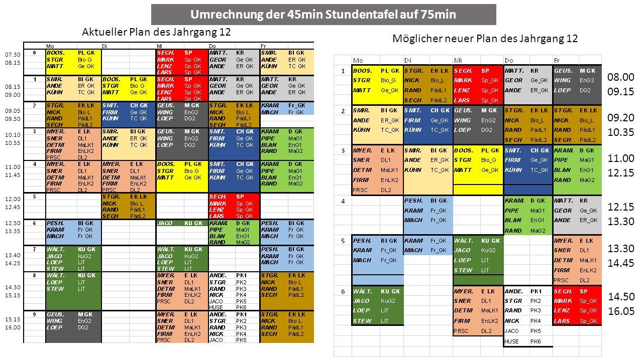 Umrechnung der 45min Stundentafel auf 75min Aktueller Plan des Jahrgang 12 Möglicher neuer Plan des Jahrgang 12 08.00 09.15 09.20 10.35 11.00 12.15 13