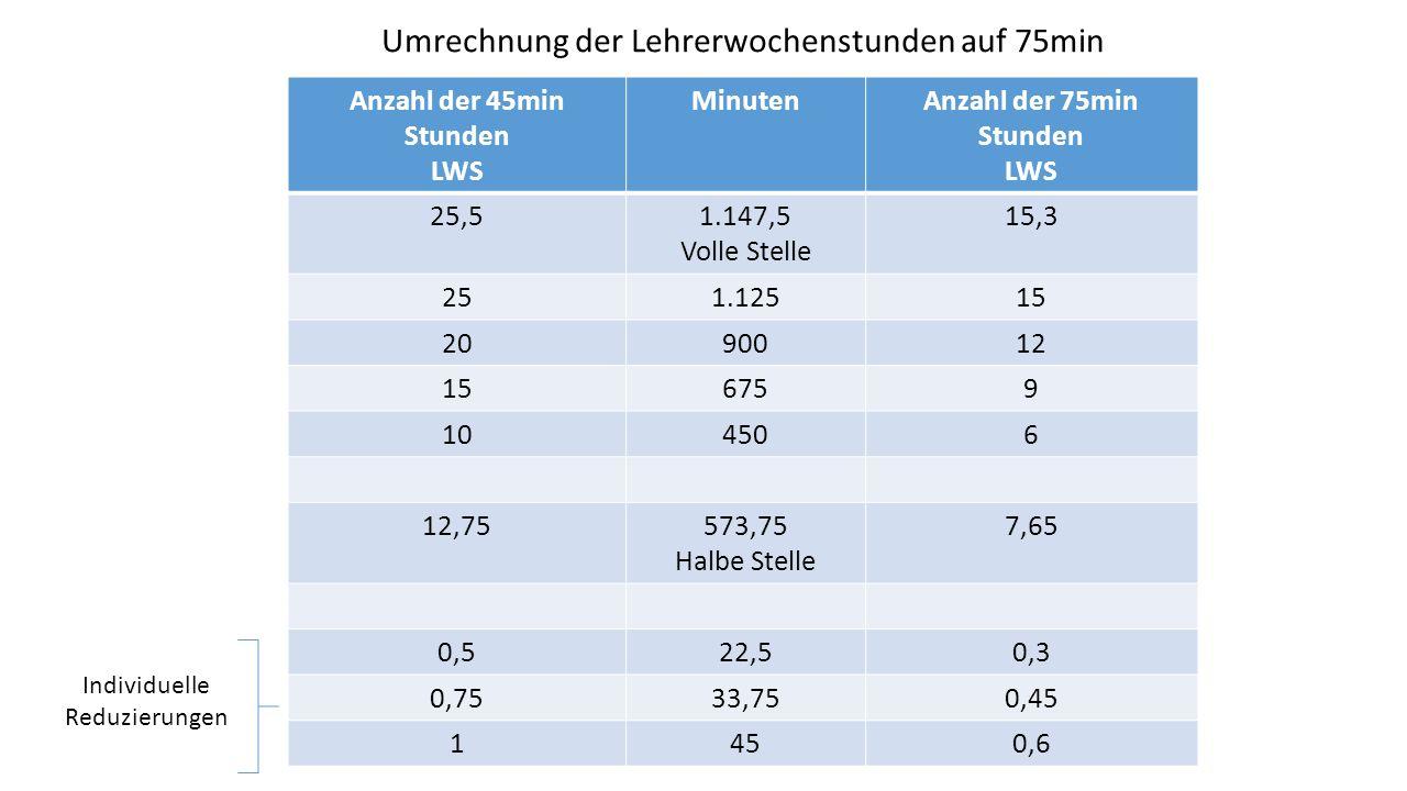 Umrechnung der Lehrerwochenstunden auf 75min Anzahl der 45min Stunden LWS MinutenAnzahl der 75min Stunden LWS 25,51.147,5 Volle Stelle 15,3 251.12515 2090012 156759 104506 12,75573,75 Halbe Stelle 7,65 0,522,50,3 0,7533,750,45 1450,6 Individuelle Reduzierungen