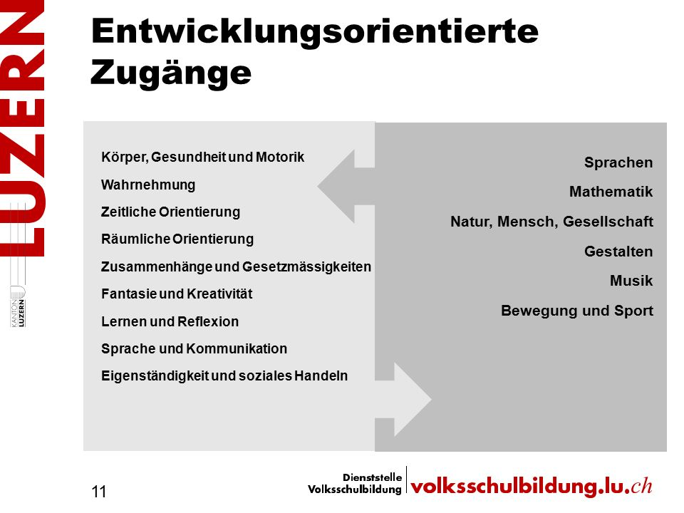 Entwicklungsorientierte Zugänge 11 Körper, Gesundheit und Motorik Wahrnehmung Zeitliche Orientierung Räumliche Orientierung Zusammenhänge und Gesetzmä
