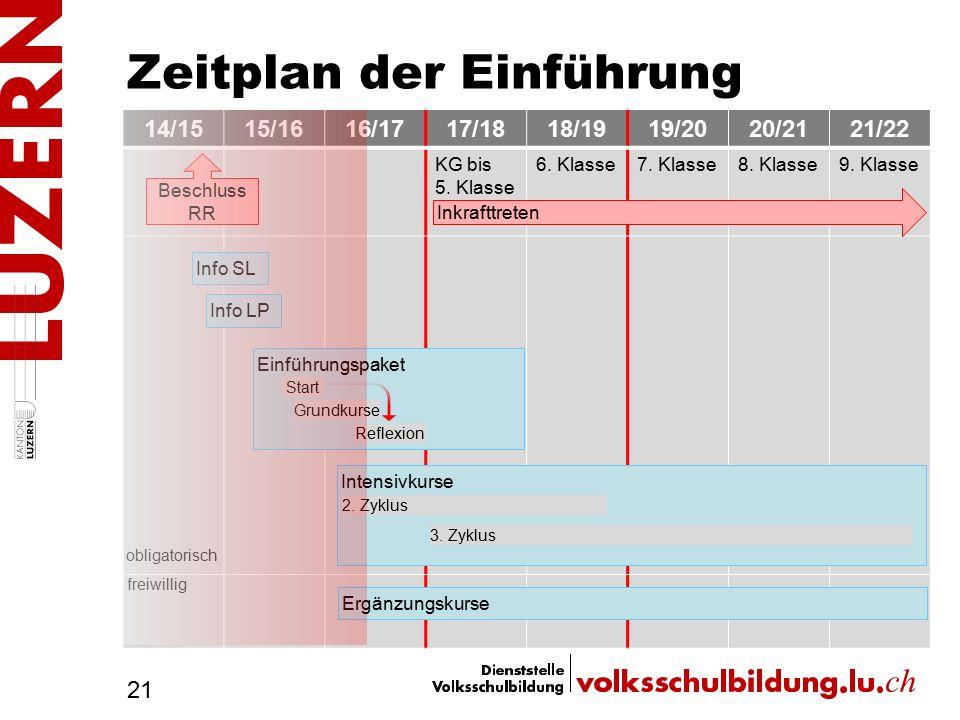 Zeitplan der Einführung 21 14/1515/1616/1717/1818/1919/2020/2121/22 KG bis 5. Klasse 6. Klasse7. Klasse8. Klasse9. Klasse Beschluss RR Inkrafttreten I