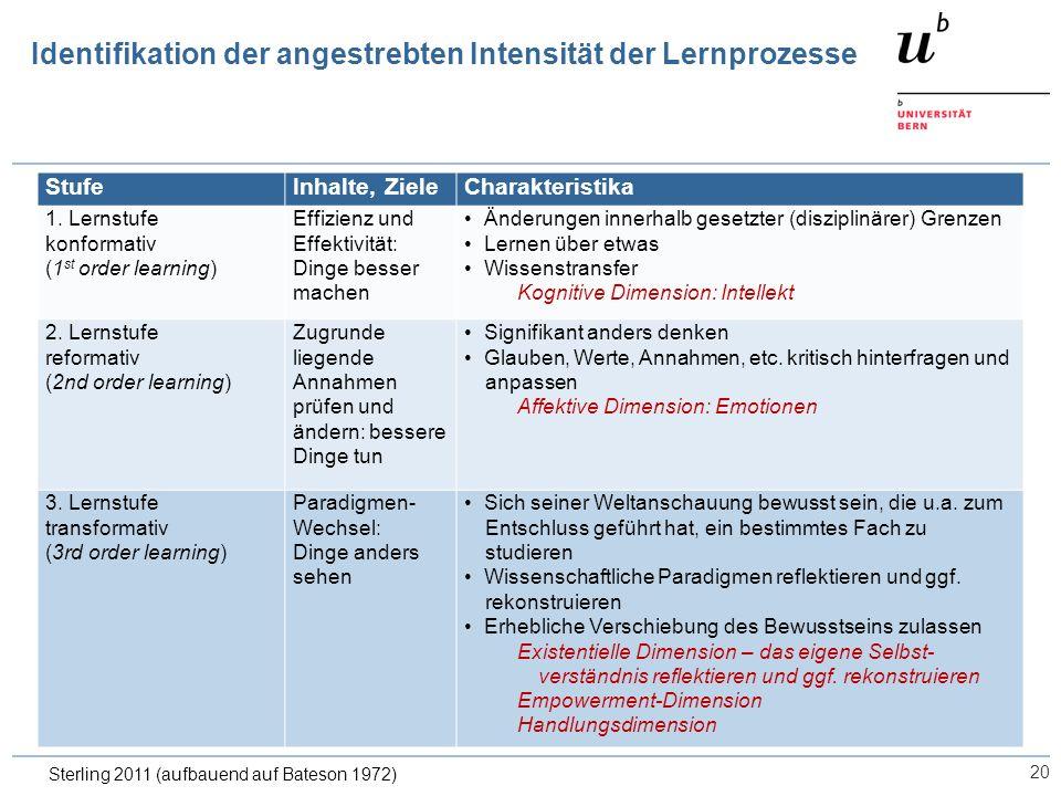 20 Identifikation der angestrebten Intensität der Lernprozesse StufeInhalte, ZieleCharakteristika 1. Lernstufe konformativ (1 st order learning) Effiz