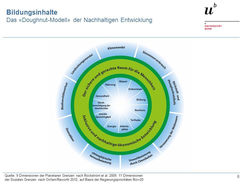 8 Bildungsinhalte Das «Doughnut-Modell» der Nachhaltigen Entwicklung Quelle: 9 Dimensionen der Planetaren Grenzen nach Rockström et al. 2009, 11 Dimen
