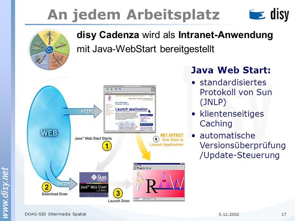 5.12.2002 DOAG-SID Intermedia Spatial 17 An jedem Arbeitsplatz Java Web Start: standardisiertes Protokoll von Sun (JNLP) klientenseitiges Caching automatische Versionsüberprüfung /Update-Steuerung disy Cadenza wird als Intranet-Anwendung mit Java-WebStart bereitgestellt