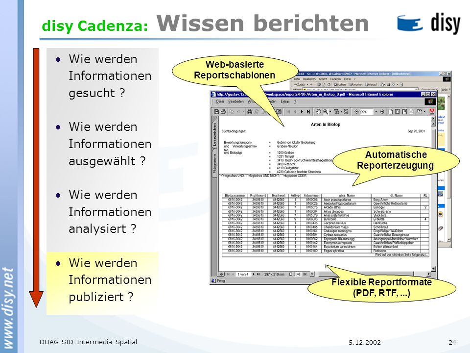 5.12.2002 DOAG-SID Intermedia Spatial 24 disy Cadenza: Wissen berichten Wie werden Informationen gesucht .