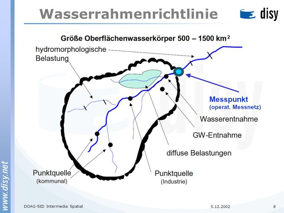 5.12.2002 DOAG-SID Intermedia Spatial 8 Wasserrahmenrichtlinie