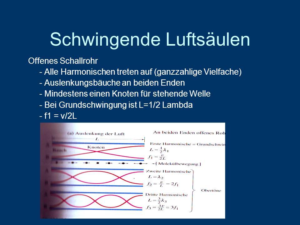 Schwingende Luftsäulen Offenes Schallrohr - Alle Harmonischen treten auf (ganzzahlige Vielfache) - Auslenkungsbäuche an beiden Enden - Mindestens einen Knoten für stehende Welle - Bei Grundschwingung ist L=1/2 Lambda - f1 = v/2L