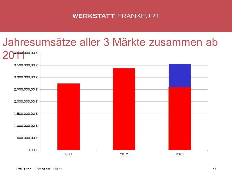 Erstellt von BL Smart am 27.10.1311 Jahresumsätze aller 3 Märkte zusammen ab 2011