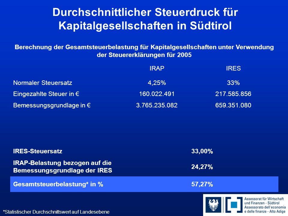 Durchschnittlicher Steuerdruck für Kapitalgesellschaften in Südtirol Berechnung der Gesamtsteuerbelastung für Kapitalgesellschaften unter Verwendung der Steuererklärungen für 2005 IRAPIRES Normaler Steuersatz4,25%33% Eingezahlte Steuer in €160.022.491217.585.856 Bemessungsgrundlage in €3.765.235.082659.351.080 IRES-Steuersatz33,00% IRAP-Belastung bezogen auf die Bemessungsgrundlage der IRES 24,27% Gesamtsteuerbelastung* in %57,27% *Statistischer Durchschnittswert auf Landesebene