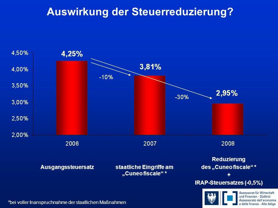 Auswirkung der Steuerreduzierung.