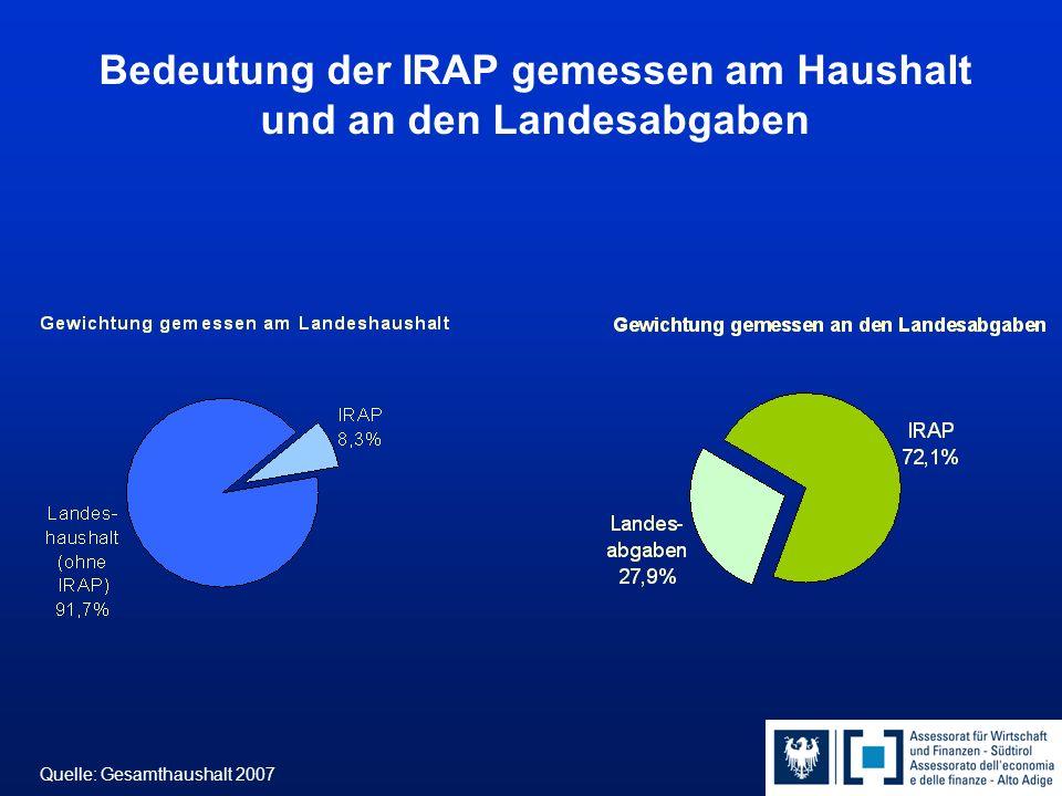 Bedeutung der IRAP gemessen am Haushalt und an den Landesabgaben Quelle: Gesamthaushalt 2007