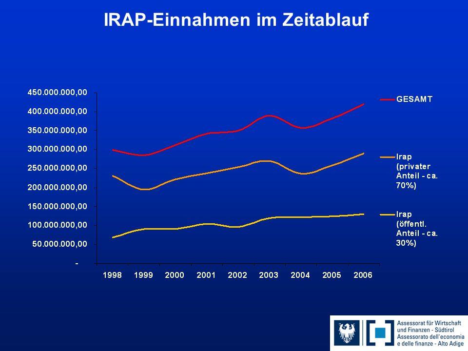 IRAP-Einnahmen im Zeitablauf