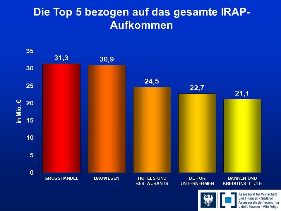 Die Top 5 bezogen auf das gesamte IRAP- Aufkommen