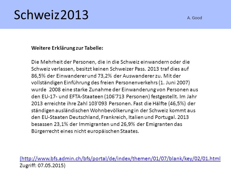 Schweiz2013 A. Good (http://www.bfs.admin.ch/bfs/portal/de/index/themen/01/07/blank/key/02/01.html Zugriff: 07.05.2015) Weitere Erklärung zur Tabelle: