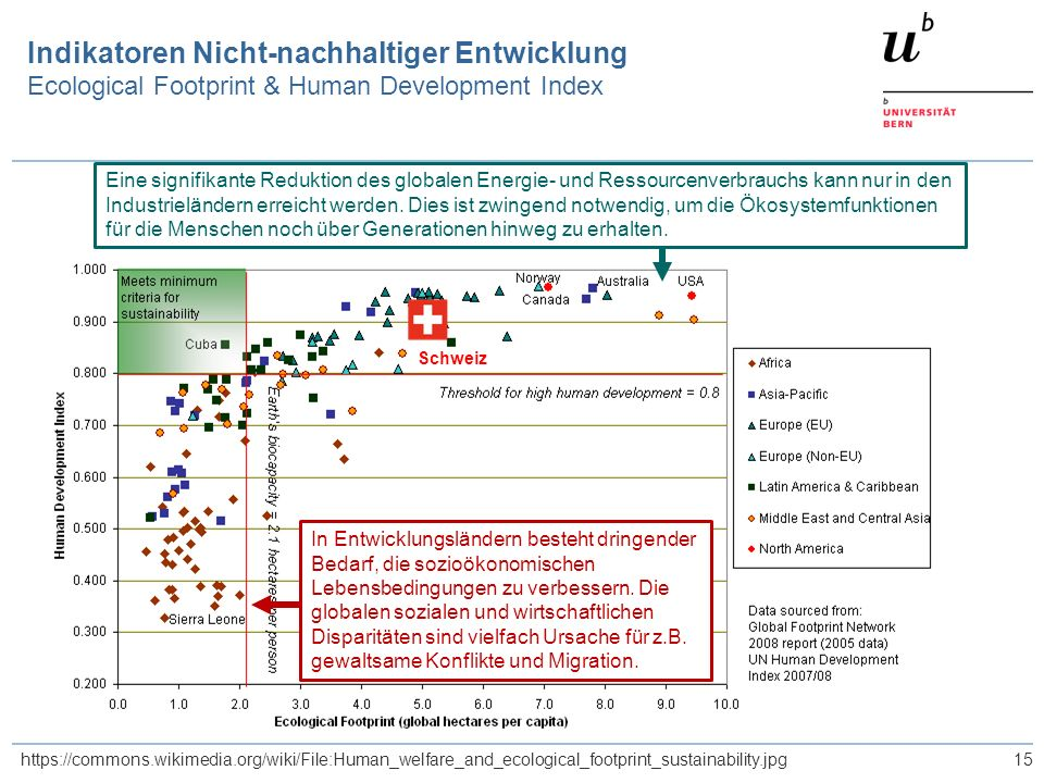 15 Indikatoren Nicht-nachhaltiger Entwicklung Ecological Footprint & Human Development Index https://commons.wikimedia.org/wiki/File:Human_welfare_and