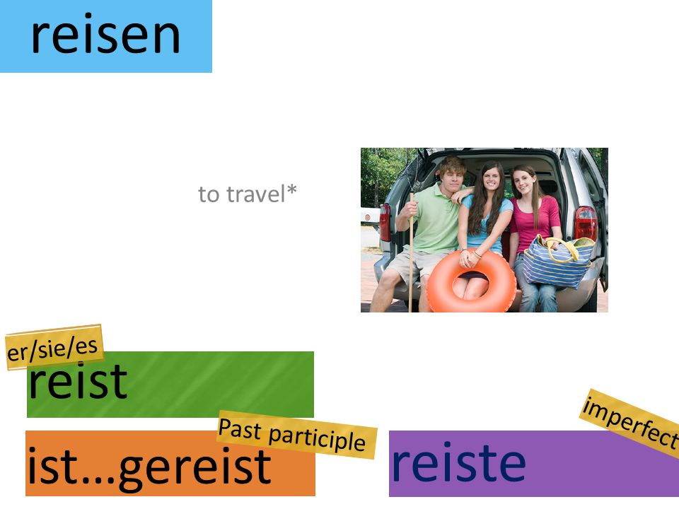 reisen reist ist…gereist to travel* er/sie/es Past participle reiste imperfect
