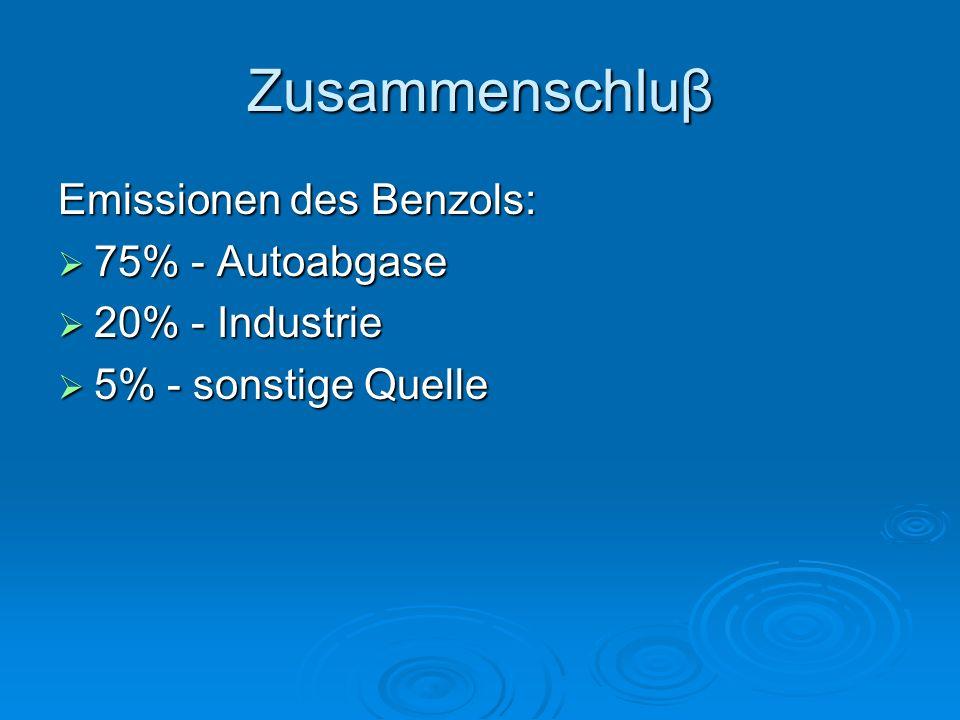 Zusammenschluβ Emissionen des Benzols:  75% - Autoabgase  20% - Industrie  5% - sonstige Quelle