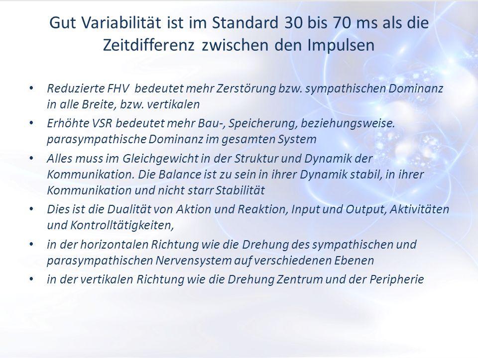 Gut Variabilität ist im Standard 30 bis 70 ms als die Zeitdifferenz zwischen den Impulsen Reduzierte FHV bedeutet mehr Zerstörung bzw.
