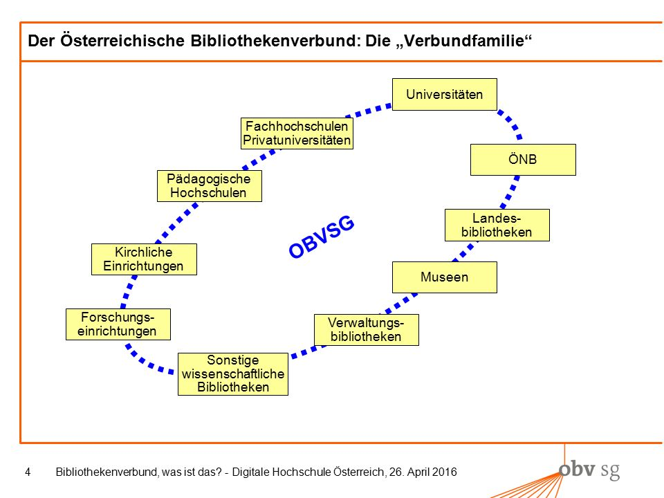 Bibliothekenverbund, was ist das.- Digitale Hochschule Österreich, 26.