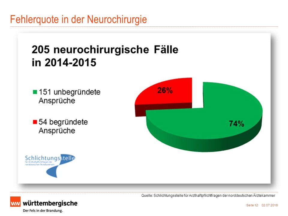 Fehlerquote in der Neurochirurgie Seite 12 02.07.2016 Quelle: Schlichtungsstelle für Arzthaftpflichtfragen der norddeutschen Ärztekammer