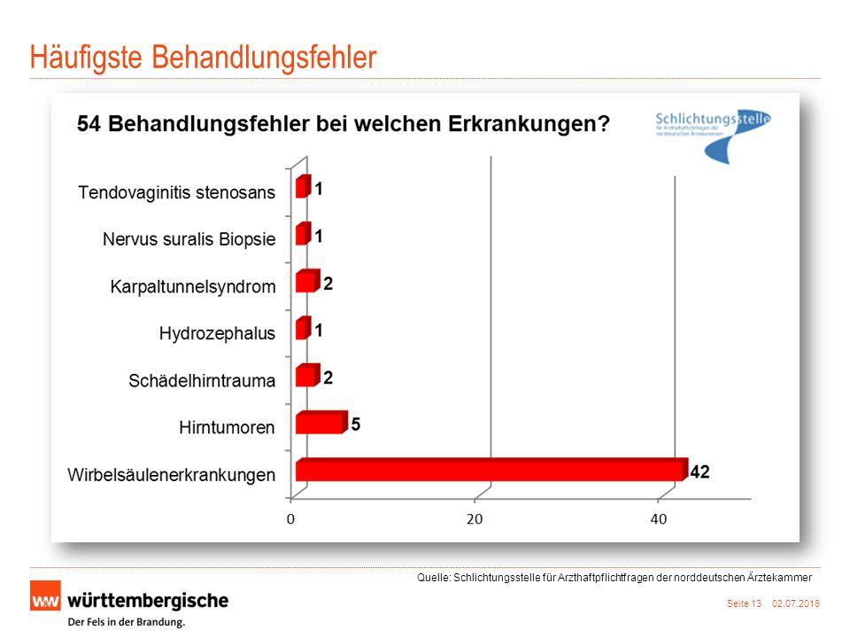 Häufigste Behandlungsfehler Seite 13 02.07.2016 Quelle: Schlichtungsstelle für Arzthaftpflichtfragen der norddeutschen Ärztekammer