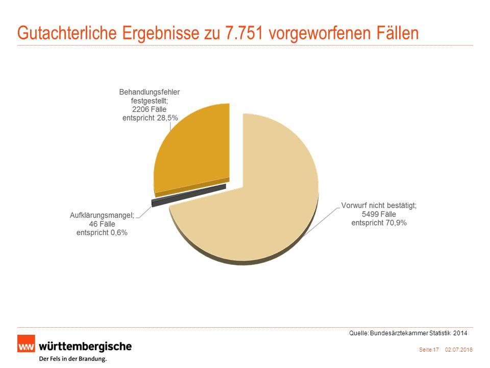 Gutachterliche Ergebnisse zu 7.751 vorgeworfenen Fällen Seite 17 02.07.2016 Quelle: Bundesärztekammer Statistik 2014