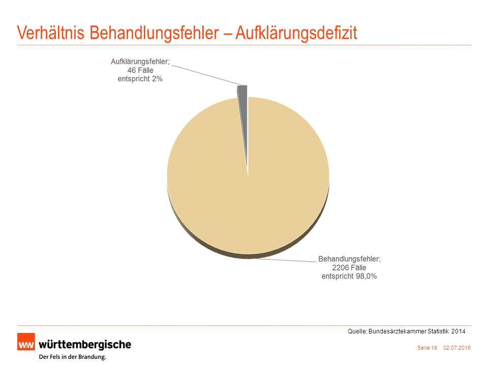 Verhältnis Behandlungsfehler – Aufklärungsdefizit Seite 18 02.07.2016 Quelle: Bundesärztekammer Statistik 2014