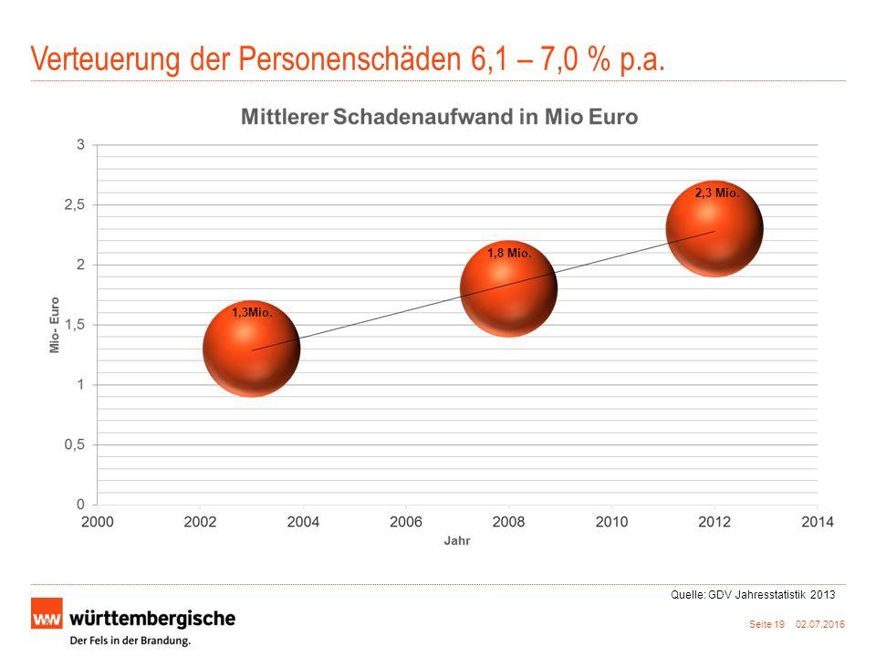 Verteuerung der Personenschäden 6,1 – 7,0 % p.a.