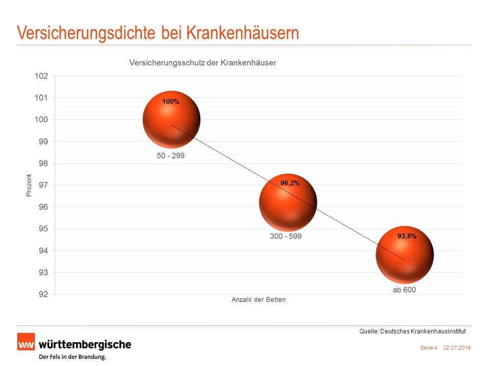 Versicherungsdichte bei Krankenhäusern Seite 4 02.07.2016 Quelle: Deutsches Krankenhausinstitut