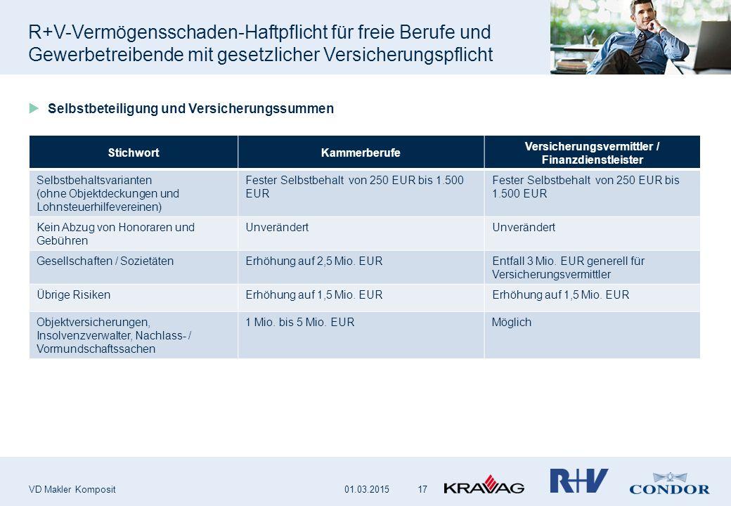 R+V-Vermögensschaden-Haftpflicht für freie Berufe und Gewerbetreibende mit gesetzlicher Versicherungspflicht VD Makler Komposit 17  Selbstbeteiligung und Versicherungssummen StichwortKammerberufe Versicherungsvermittler / Finanzdienstleister Selbstbehaltsvarianten (ohne Objektdeckungen und Lohnsteuerhilfevereinen) Fester Selbstbehalt von 250 EUR bis 1.500 EUR Kein Abzug von Honoraren und Gebühren Unverändert Gesellschaften / SozietätenErhöhung auf 2,5 Mio.
