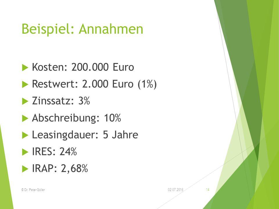 Beispiel: Annahmen  Kosten: 200.000 Euro  Restwert: 2.000 Euro (1%)  Zinssatz: 3%  Abschreibung: 10%  Leasingdauer: 5 Jahre  IRES: 24%  IRAP: 2,68% 02.07.2016© Dr.