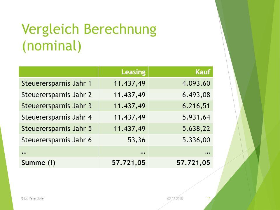 Vergleich Berechnung (nominal) LeasingKauf Steuerersparnis Jahr 111.437,494.093,60 Steuerersparnis Jahr 211.437,496.493,08 Steuerersparnis Jahr 311.43