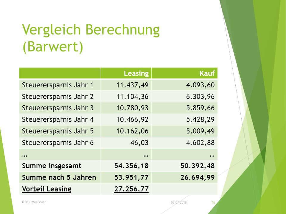 Vergleich Berechnung (Barwert) LeasingKauf Steuerersparnis Jahr 111.437,494.093,60 Steuerersparnis Jahr 211.104,366.303,96 Steuerersparnis Jahr 310.78