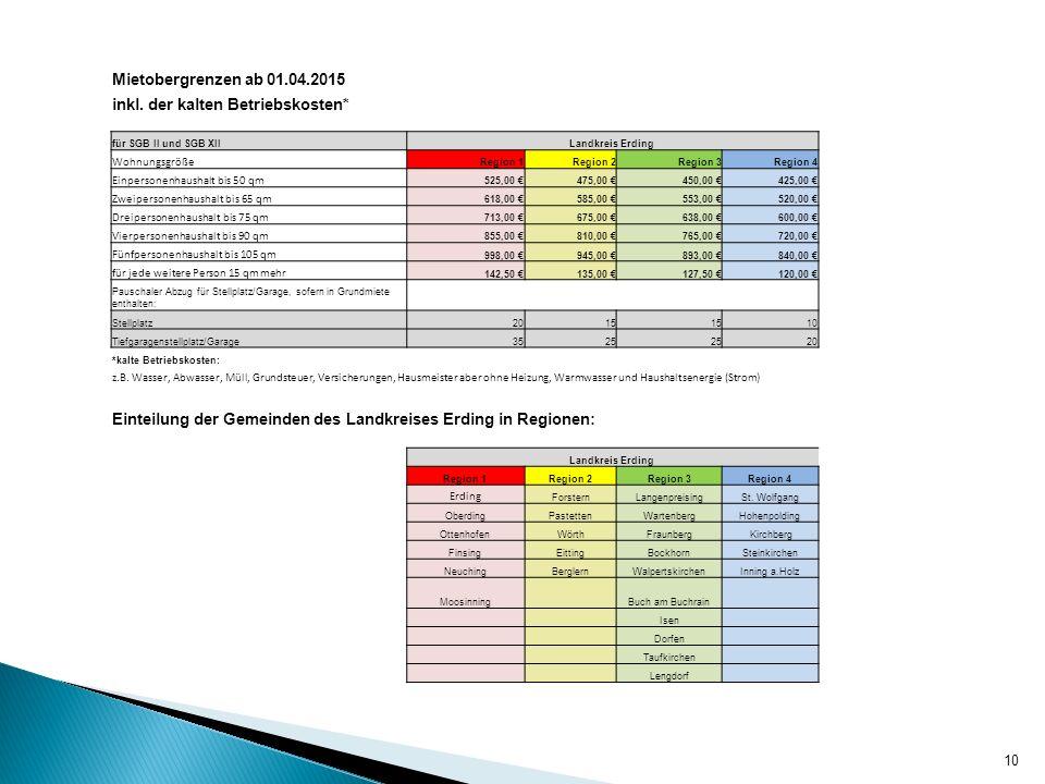 10 Mietobergrenzen ab 01.04.2015 inkl. der kalten Betriebskosten* für SGB II und SGB XIILandkreis Erding Wohnungsgröße Region 1Region 2Region 3Region