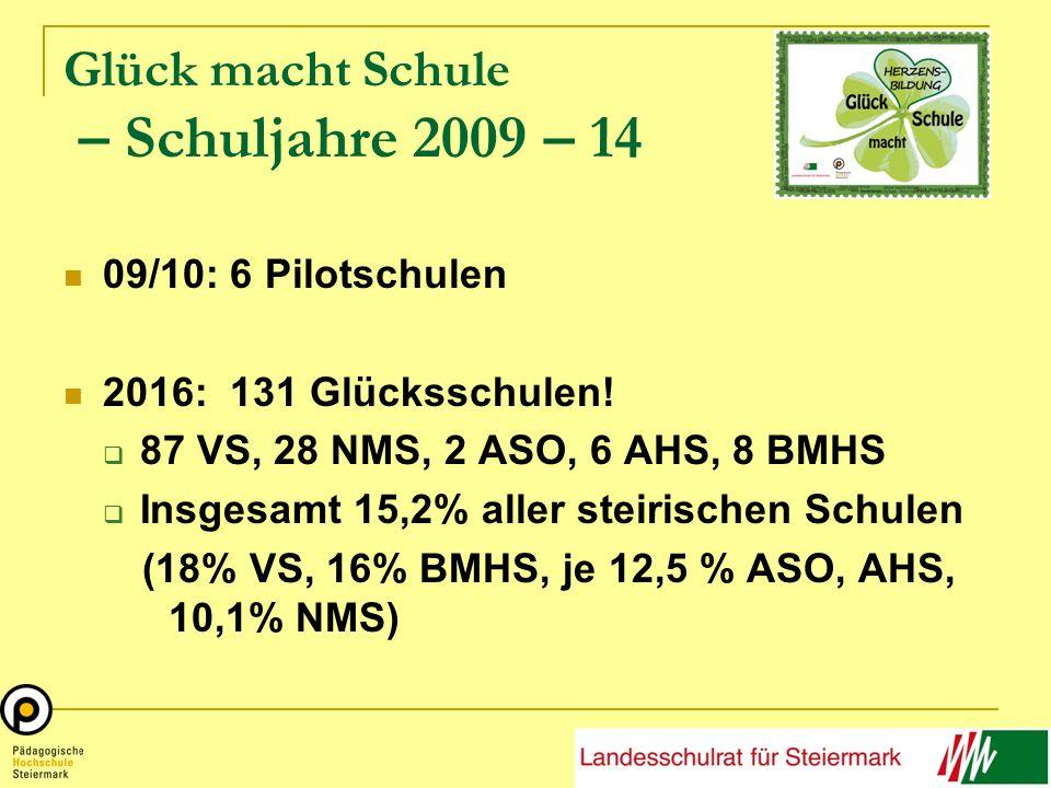 Glück macht Schule – Schuljahre 2009 – 14 09/10: 6 Pilotschulen 2016: 131 Glücksschulen.