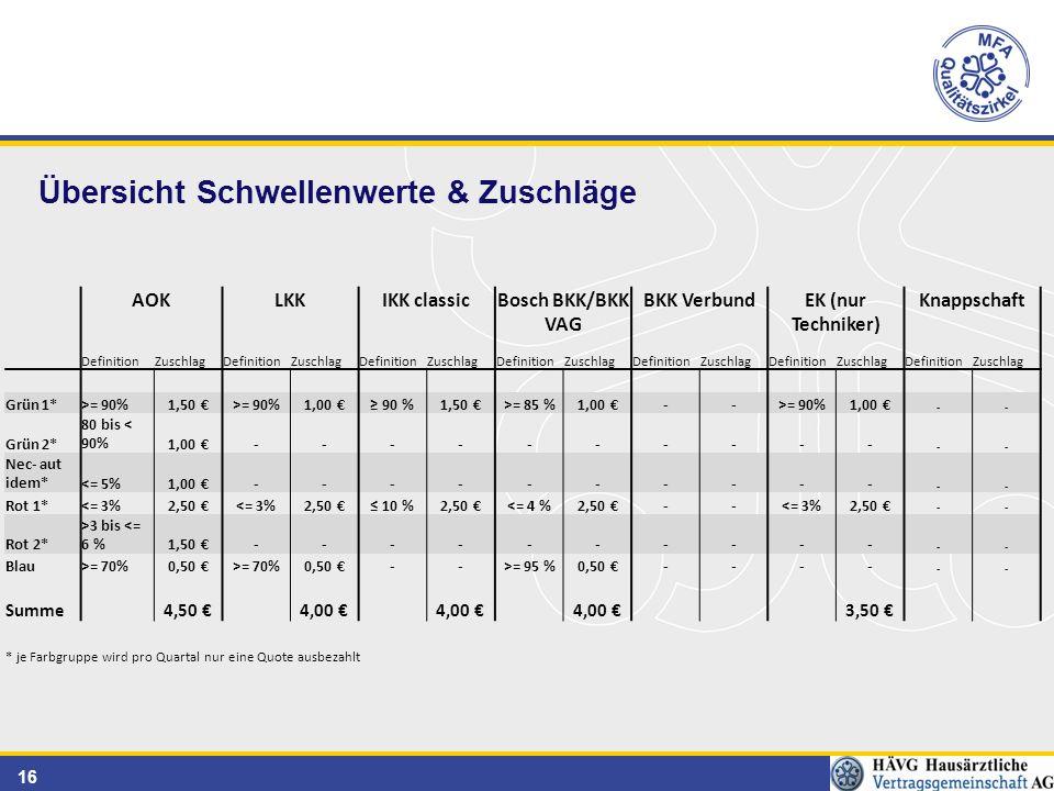 16 Übersicht Schwellenwerte & Zuschläge AOKLKKIKK classicBosch BKK/BKK VAG BKK VerbundEK (nur Techniker) Knappschaft DefinitionZuschlagDefinitionZuschlagDefinitionZuschlagDefinitionZuschlagDefinitionZuschlagDefinitionZuschlagDefinitionZuschlag Grün 1*>= 90%1,50 €>= 90%1,00 €≥ 90 %1,50 €>= 85 %1,00 €-->= 90%1,00 € -- Grün 2* 80 bis < 90%1,00 €---------- -- Nec- aut idem*<= 5%1,00 €---------- -- Rot 1*<= 3%2,50 €<= 3%2,50 €≤ 10 %2,50 €<= 4 %2,50 €--<= 3%2,50 € -- Rot 2* >3 bis <= 6 %1,50 €---------- -- Blau>= 70%0,50 €>= 70%0,50 €-->= 95 %0,50 €---- -- Summe 4,50 € 4,00 € 3,50 € * je Farbgruppe wird pro Quartal nur eine Quote ausbezahlt