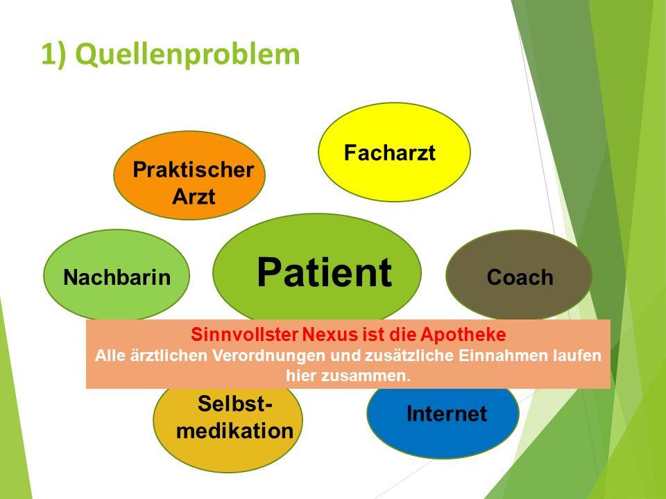 1) Quellenproblem Patient Praktischer Arzt Facharzt Coach Internet Selbst- medikation Nachbarin Sinnvollster Nexus ist die Apotheke Alle ärztlichen Verordnungen und zusätzliche Einnahmen laufen hier zusammen.