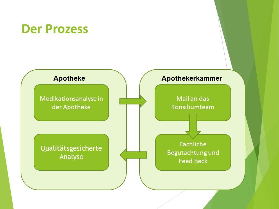 Der Prozess Medikationsanalyse in der Apotheke Mail an das Konsiliumteam Qualitätsgesicherte Analyse Fachliche Begutachtung und Feed Back Apotheke Apothekerkammer