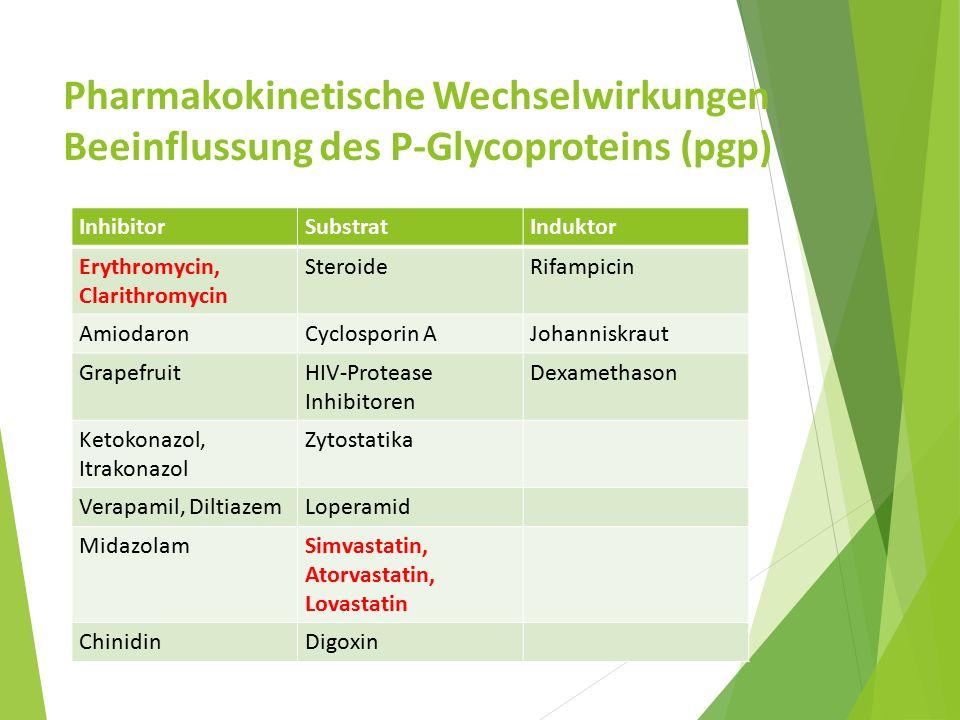 Pharmakokinetische Wechselwirkungen Beeinflussung des P-Glycoproteins (pgp) InhibitorSubstratInduktor Erythromycin, Clarithromycin SteroideRifampicin