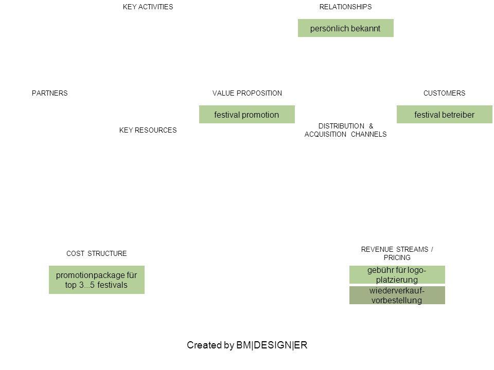 Created by BM|DESIGN|ER PARTNERSVALUE PROPOSITION festival promotion CUSTOMERS festival betreiber KEY ACTIVITIESRELATIONSHIPS persönlich bekannt KEY RESOURCES DISTRIBUTION & ACQUISITION CHANNELS COST STRUCTURE promotionpackage für top 3...5 festivals REVENUE STREAMS / PRICING gebühr für logo- platzierung wiederverkauf- vorbestellung