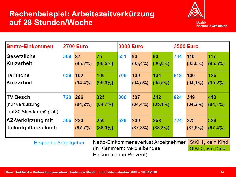 Bezirk Nordrhein-Westfalen Oliver Burkhard – Verhandlungsergebnis Tarifrunde Metall- und Elektroindustrie 2010 – 18.02.2010 14 Brutto-Einkommen2700 Euro3000 Euro3500 Euro Gesetzliche Kurzarbeit 568 87 (95,2%) 75 (96,5%) 631 90 (95,4%) 93 (96,0%) 734 110 (95,0%) 117 (95,5%) Tarifliche Kurzarbeit 638 102 (94,4%) 106 (95,0%) 709109 (94,5%) 104 (95,5%) 818 130 (94,1%) 126 (95,2%) TV Besch (nur Verkürzung auf 30 Stunden möglich) 720 286 (84,2%) 325 (84,7%) 800 307 (84,4%) 342 (85,1%) 924 349 (84,2%) 413 (84,1%) AZ-Verkürzung mit Teilentgeltausgleich 566223 (87,7%) 250 (88,3%) 629239 (87,8%) 268 (88,3%) 724273 (87,6%) 329 (87,4%) Rechenbeispiel: Arbeitszeitverkürzung auf 28 Stunden/Woche Ersparnis Arbeitgeber Netto-Einkommensverlust Arbeitnehmer (in Klammern: verbleibendes Einkommen in Prozent) StKl 1, kein Kind StKl 3, ein Kind
