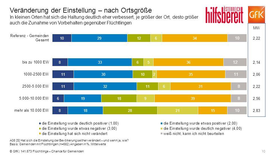 10© GfK | 141.573 Flüchtlinge – Chance für Gemeinden Veränderung der Einstellung – nach Ortsgröße In kleinen Orten hat sich die Haltung deutlich eher