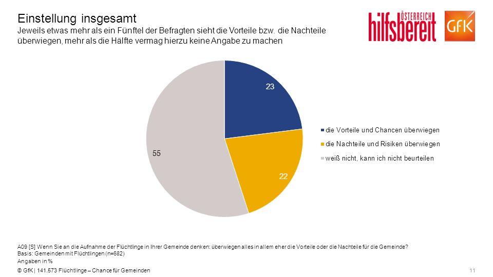 11© GfK | 141.573 Flüchtlinge – Chance für Gemeinden Einstellung insgesamt Jeweils etwas mehr als ein Fünftel der Befragten sieht die Vorteile bzw. di