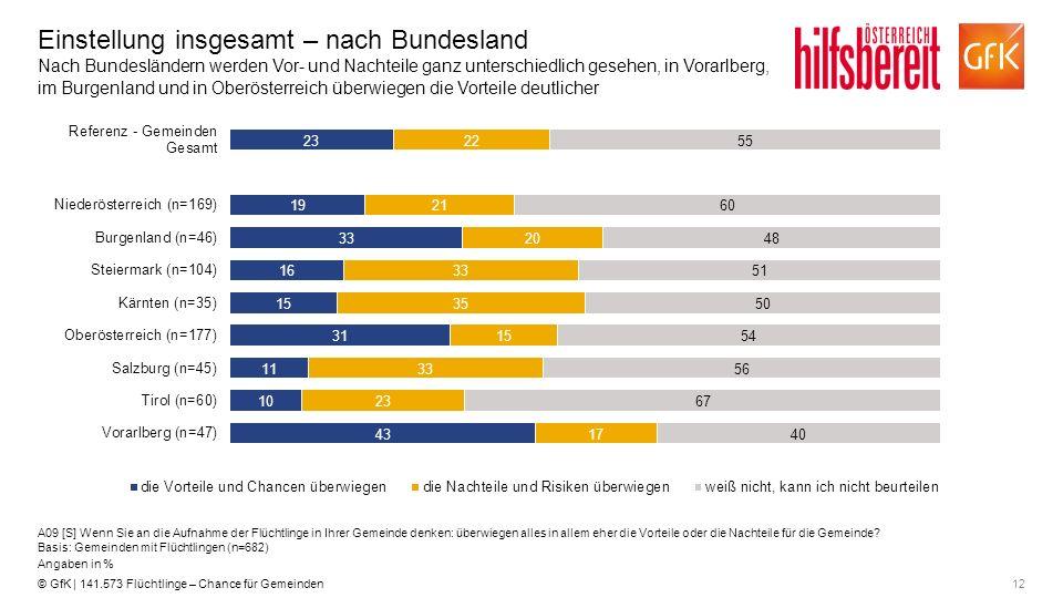 12© GfK | 141.573 Flüchtlinge – Chance für Gemeinden Einstellung insgesamt – nach Bundesland Nach Bundesländern werden Vor- und Nachteile ganz untersc