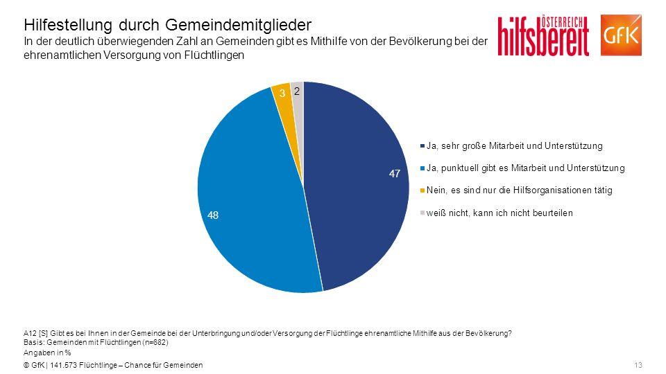 13© GfK | 141.573 Flüchtlinge – Chance für Gemeinden Hilfestellung durch Gemeindemitglieder In der deutlich überwiegenden Zahl an Gemeinden gibt es Mi