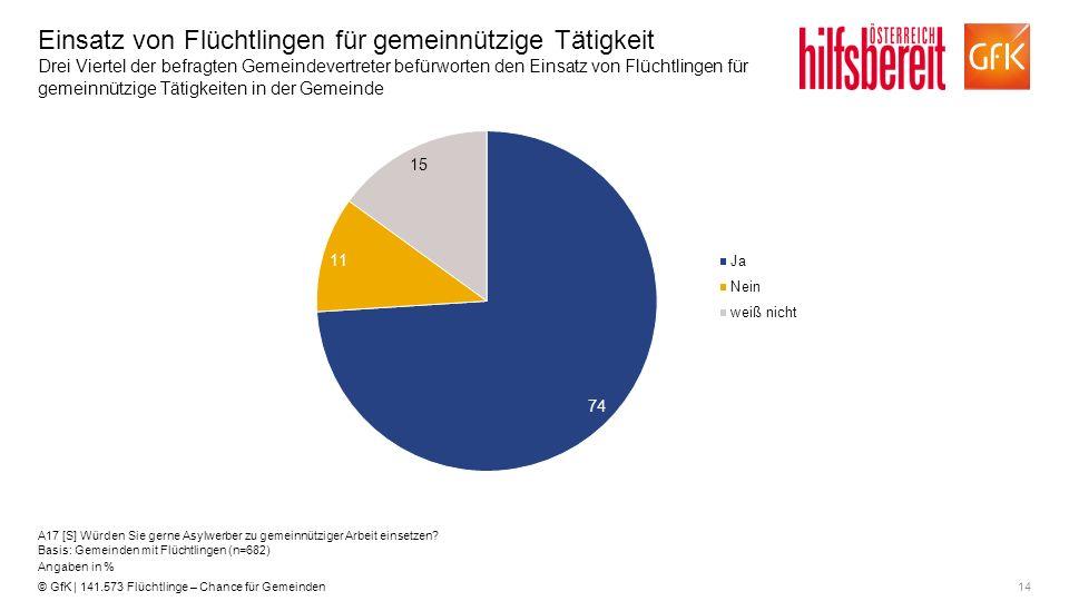 14© GfK | 141.573 Flüchtlinge – Chance für Gemeinden Einsatz von Flüchtlingen für gemeinnützige Tätigkeit Drei Viertel der befragten Gemeindevertreter