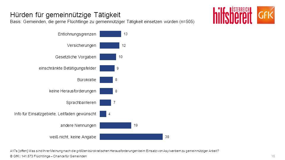 15© GfK | 141.573 Flüchtlinge – Chance für Gemeinden Hürden für gemeinnützige Tätigkeit Basis: Gemeinden, die gerne Flüchtlinge zu gemeinnütziger Täti